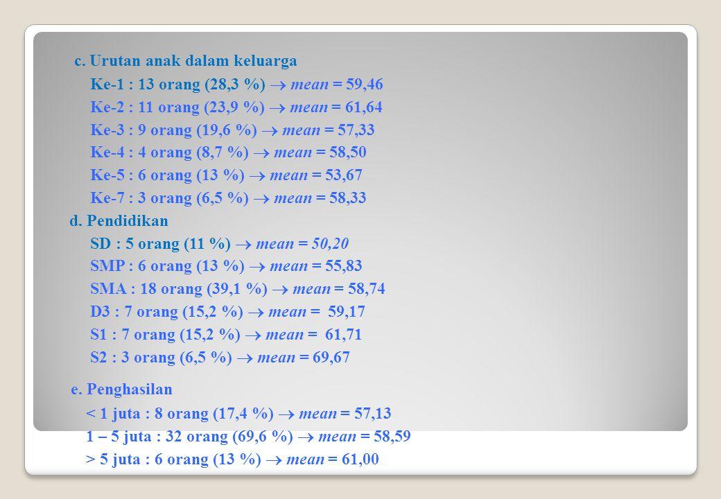 c. Urutan anak dalam keluarga Ke-1 : 13 orang (28,3 %)  mean = 59,46 Ke-2 : 11 orang (23,9 %)  mean = 61,64 Ke-3 : 9 orang (19,6 %)  mean = 57,33 K