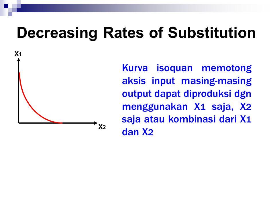 X1X1 X2X2 Kurva isoquan memotong aksis input masing-masing output dapat diproduksi dgn menggunakan X 1 saja, X 2 saja atau kombinasi dari X 1 dan X 2