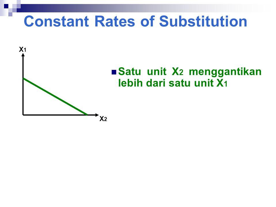 Constant Rates of Substitution X1X1 X2X2  Satu unit X 2 menggantikan lebih dari satu unit X 1