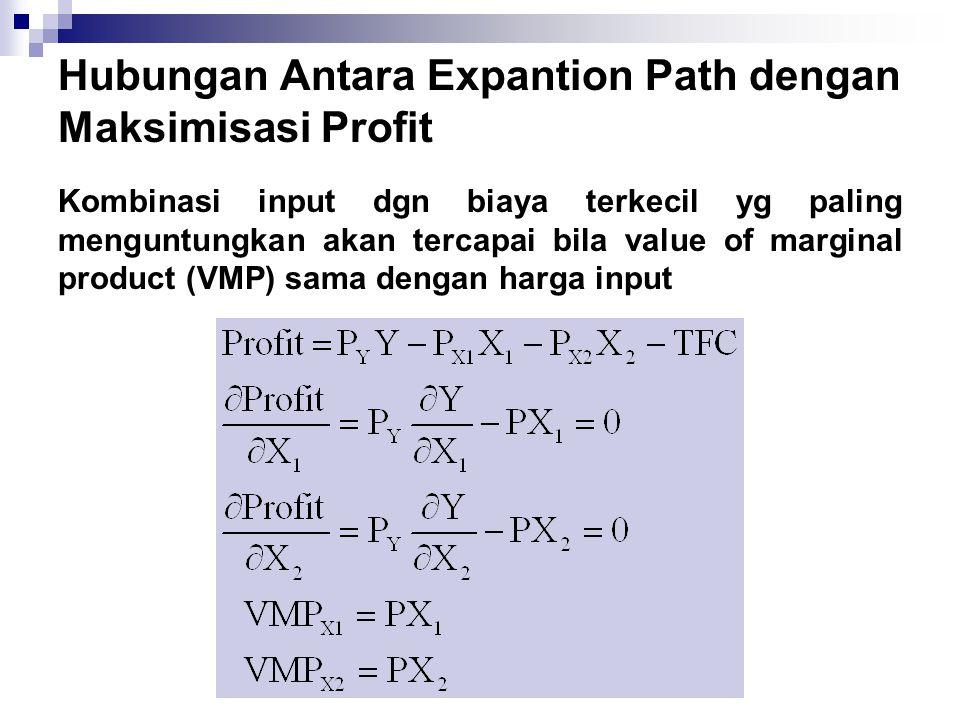 Hubungan Antara Expantion Path dengan Maksimisasi Profit Kombinasi input dgn biaya terkecil yg paling menguntungkan akan tercapai bila value of margin