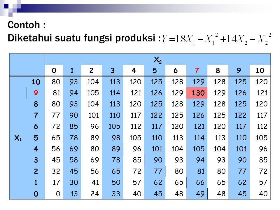 Contoh : Diketahui suatu fungsi produksi : X2X2 012345678910 X1X1 8093104113120125128129128125120 98194105114121126129130129126121 8809310411312012512
