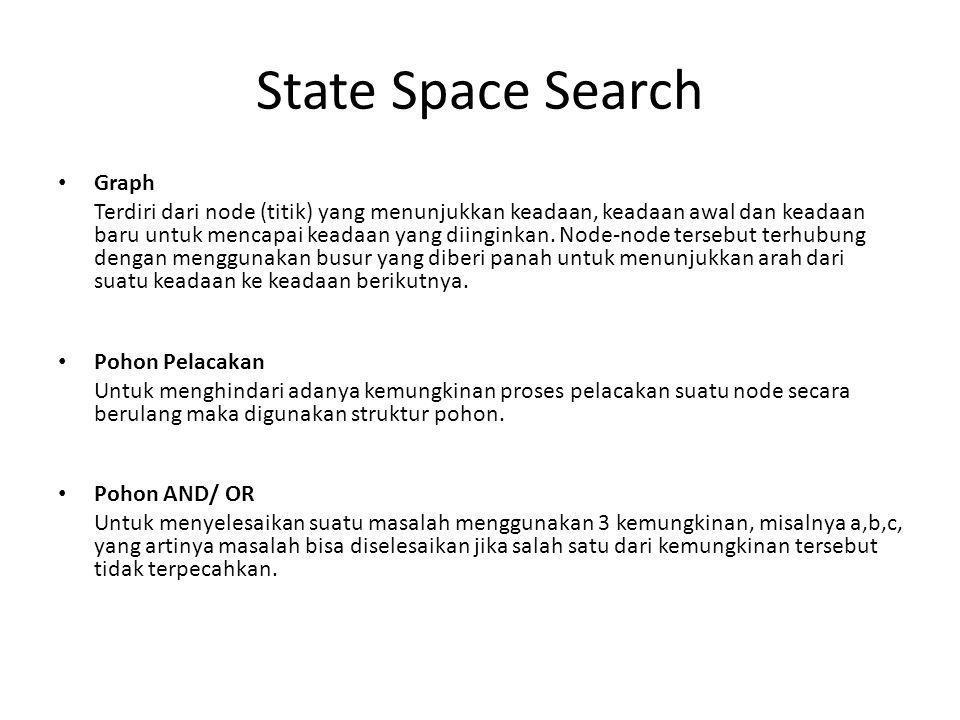 State Space Search • Graph Terdiri dari node (titik) yang menunjukkan keadaan, keadaan awal dan keadaan baru untuk mencapai keadaan yang diinginkan.