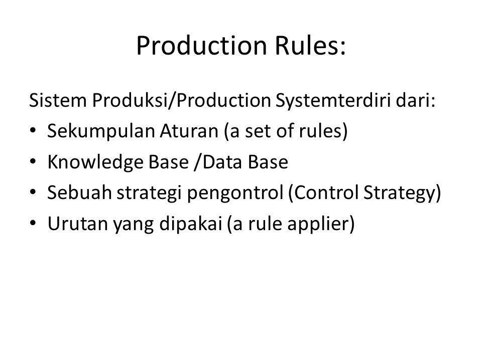 Production Rules: Sistem Produksi/Production Systemterdiri dari: • Sekumpulan Aturan (a set of rules) • Knowledge Base /Data Base • Sebuah strategi pengontrol (Control Strategy) • Urutan yang dipakai (a rule applier)
