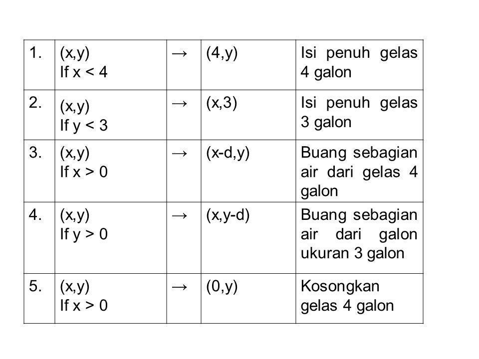 1.(x,y) If x < 4 →(4,y)Isi penuh gelas 4 galon 2.