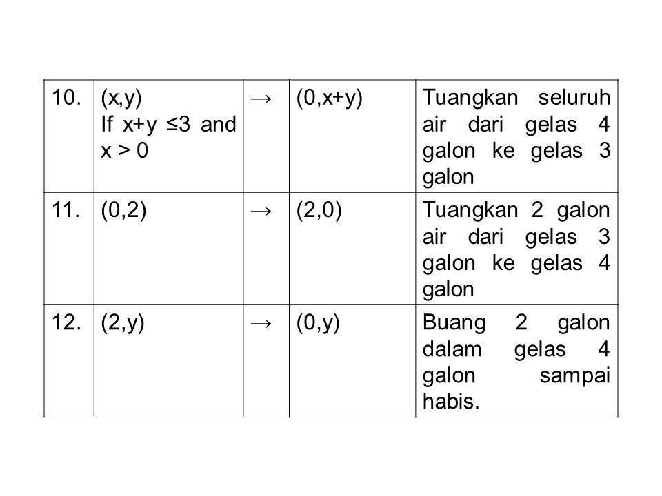 10.(x,y) If x+y ≤3 and x > 0 →(0,x+y)Tuangkan seluruh air dari gelas 4 galon ke gelas 3 galon 11.(0,2)→(2,0)Tuangkan 2 galon air dari gelas 3 galon ke gelas 4 galon 12.(2,y)→(0,y)Buang 2 galon dalam gelas 4 galon sampai habis.