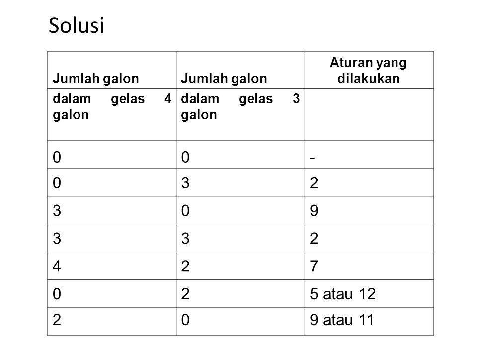 Jumlah galon Aturan yang dilakukan dalam gelas 4 galon dalam gelas 3 galon 00- 032 309 332 427 025 atau 12 209 atau 11 Solusi
