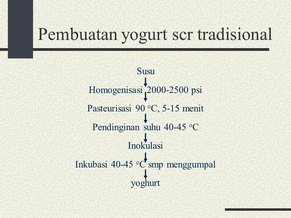 Pembuatan yogurt scr tradisional Susu Homogenisasi 2000-2500 psi Pasteurisasi 90 o C, 5-15 menit Pendinginan suhu 40-45 o C Inokulasi Inkubasi 40-45 o