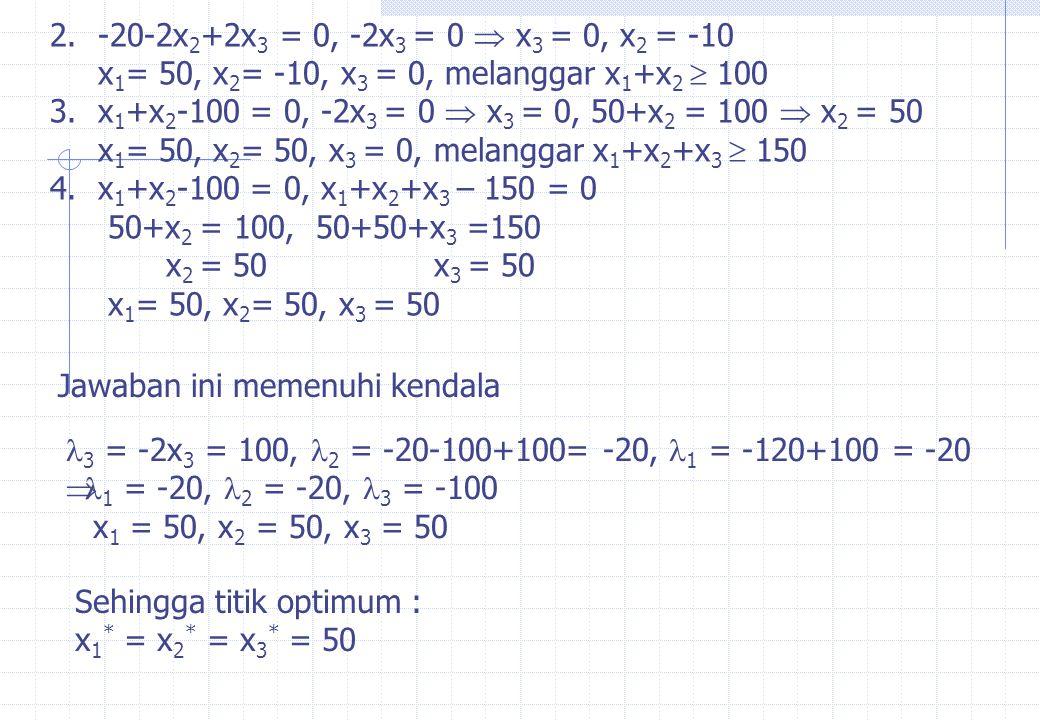 2.-20-2x 2 +2x 3 = 0, -2x 3 = 0  x 3 = 0, x 2 = -10 x 1 = 50, x 2 = -10, x 3 = 0, melanggar x 1 +x 2  100 3.x 1 +x 2 -100 = 0, -2x 3 = 0  x 3 = 0,