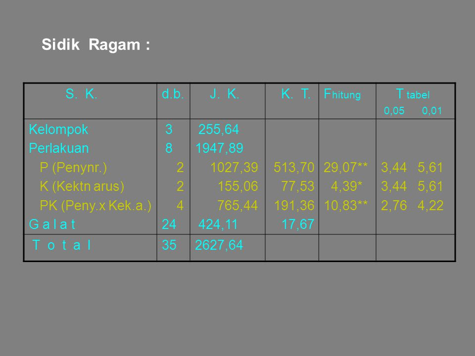 Sidik Ragam : S. K.d.b. J. K. K. T.F hitung T tabel 0,05 0,01 Kelompok Perlakuan P (Penynr.) K (Kektn arus) PK (Peny.x Kek.a.) G a l a t 3 8 2 4 24 25