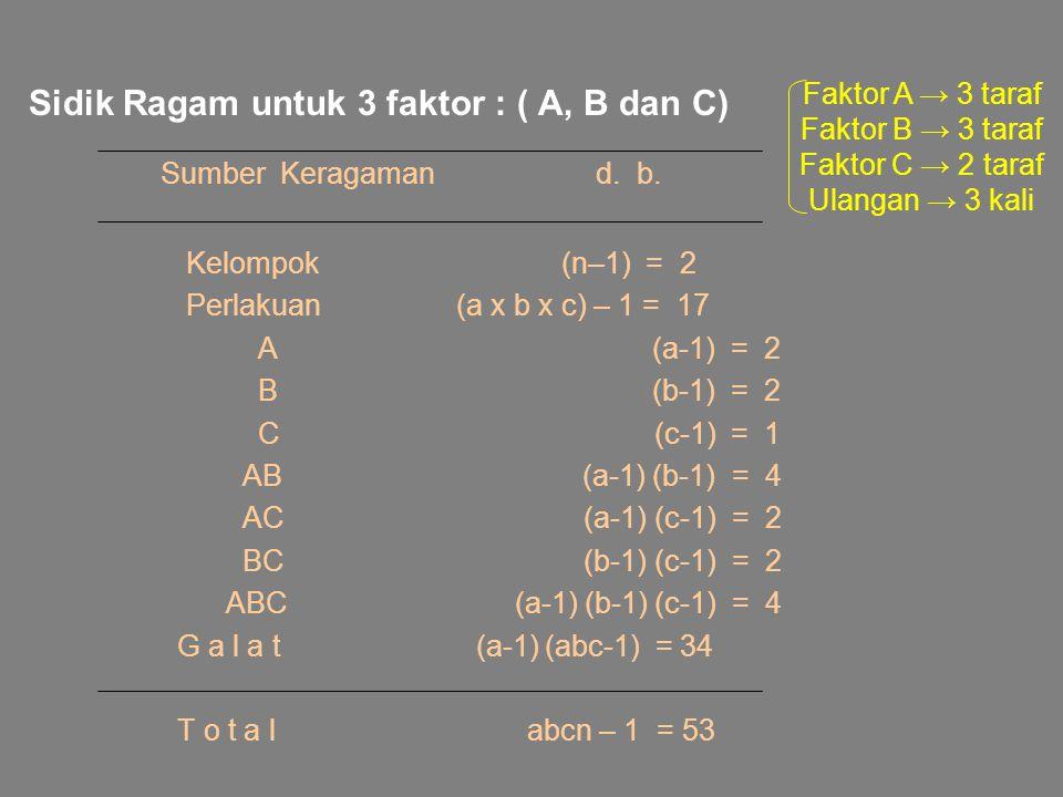 Sidik Ragam untuk 3 faktor : ( A, B dan C) Sumber Keragaman d. b. Kelompok (n–1) = 2 Perlakuan (a x b x c) – 1 = 17 A (a-1) = 2 B (b-1) = 2 C (c-1) =