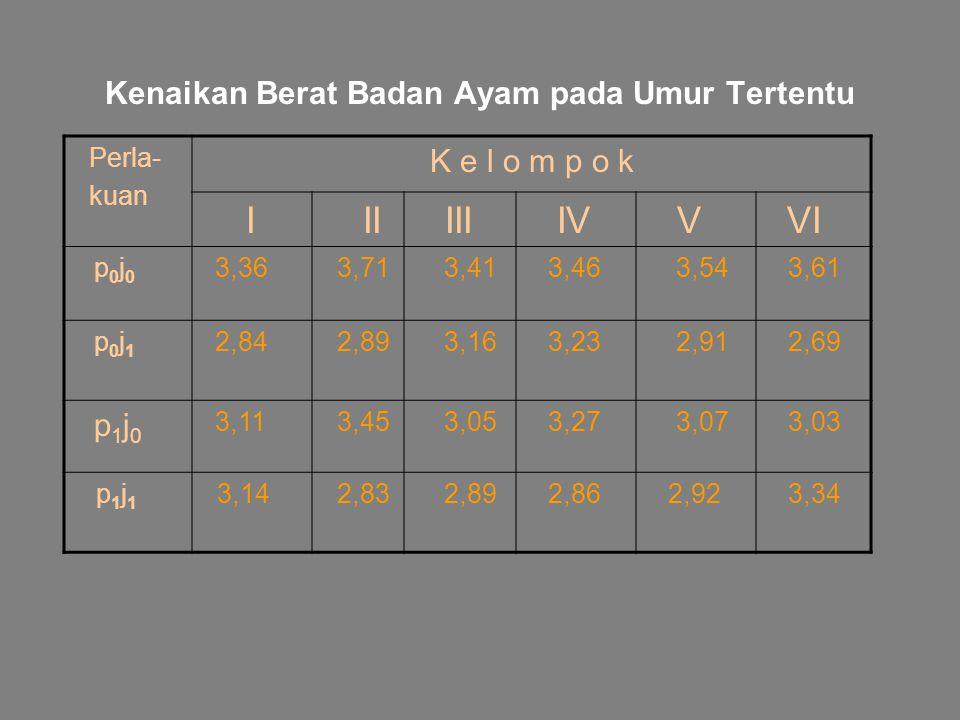 Kenaikan Berat Badan Ayam pada Umur Tertentu Perla- kuan K e l o m p o k I II III IV V VI p 0 j 0 3,36 3,71 3,41 3,46 3,54 3,61 p 0 j 1 2,84 2,89 3,16