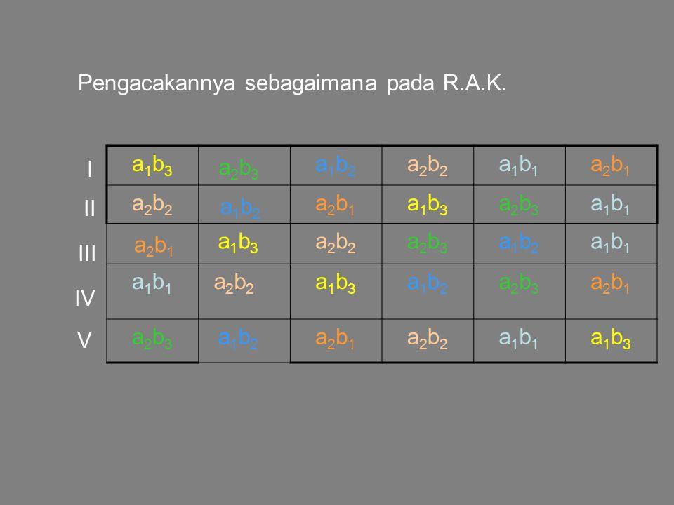Pengacakannya sebagaimana pada R.A.K. a 1 b 3 a2b3 a2b3 a 1 b 2 a 2 b 2 a 1 b 1 a 2 b 1 a 2 b 2 a 1 b 2 a 2 b 1 a 1 b 3 a 2 b 3 a 1 b 1 a 2 b 1 a 1 b