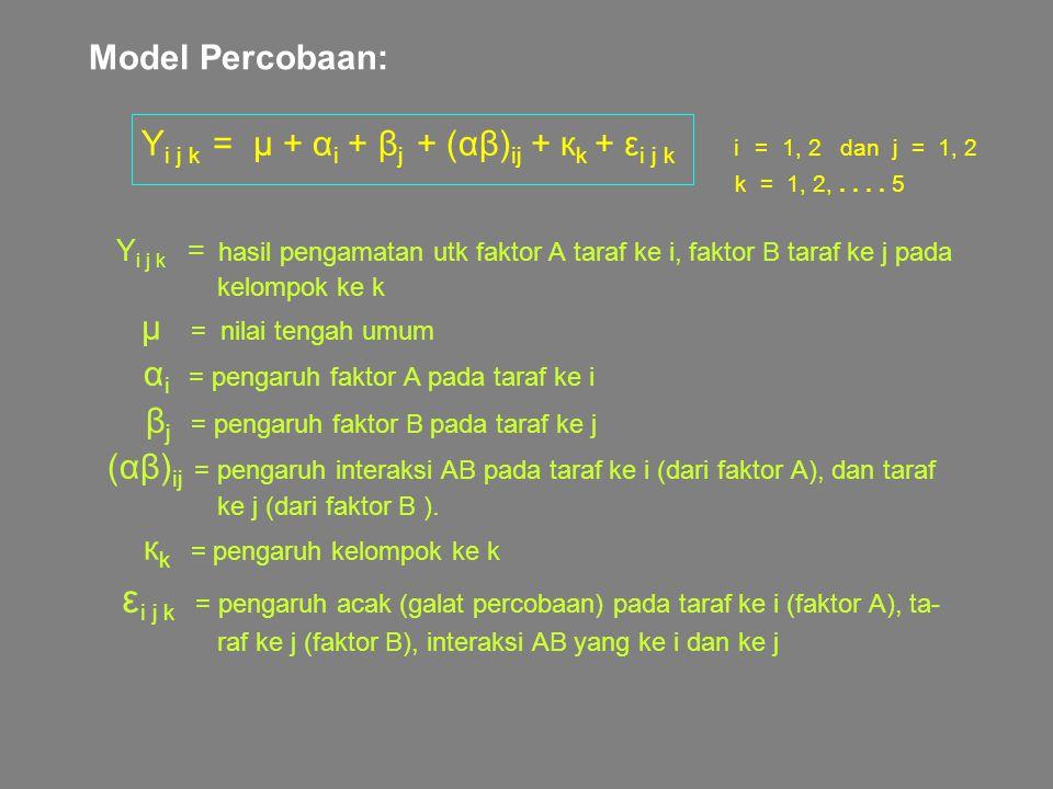 Model Percobaan: Y i j k = μ + α i + β j + (αβ) ij + к k + ε i j k i = 1, 2 dan j = 1, 2 k = 1, 2,.... 5 Y i j k = hasil pengamatan utk faktor A taraf