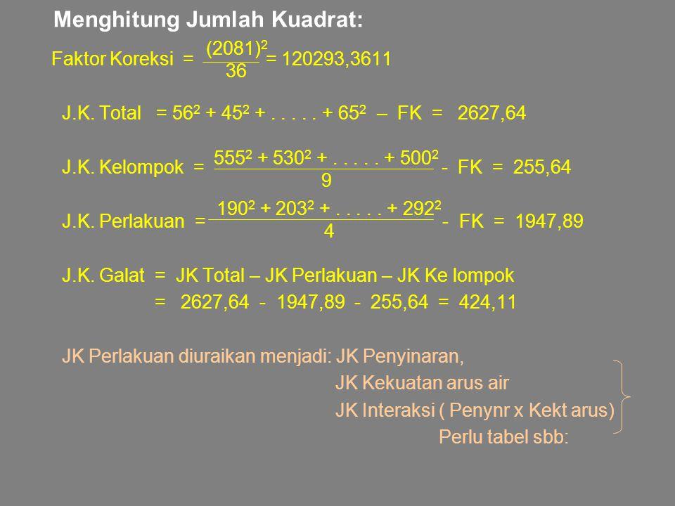 Menghitung Jumlah Kuadrat: Faktor Koreksi = = 120293,3611 J.K. Total = 56 2 + 45 2 +..... + 65 2 – FK = 2627,64 J.K. Kelompok = - FK = 255,64 J.K. Per