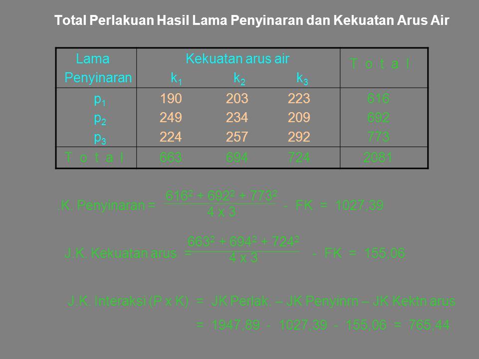 Total Perlakuan Hasil Lama Penyinaran dan Kekuatan Arus Air Lama Penyinaran Kekuatan arus air k 1 k 2 k 3 T o t a l p 1 p 2 p 3 190 203 223 249 234 20