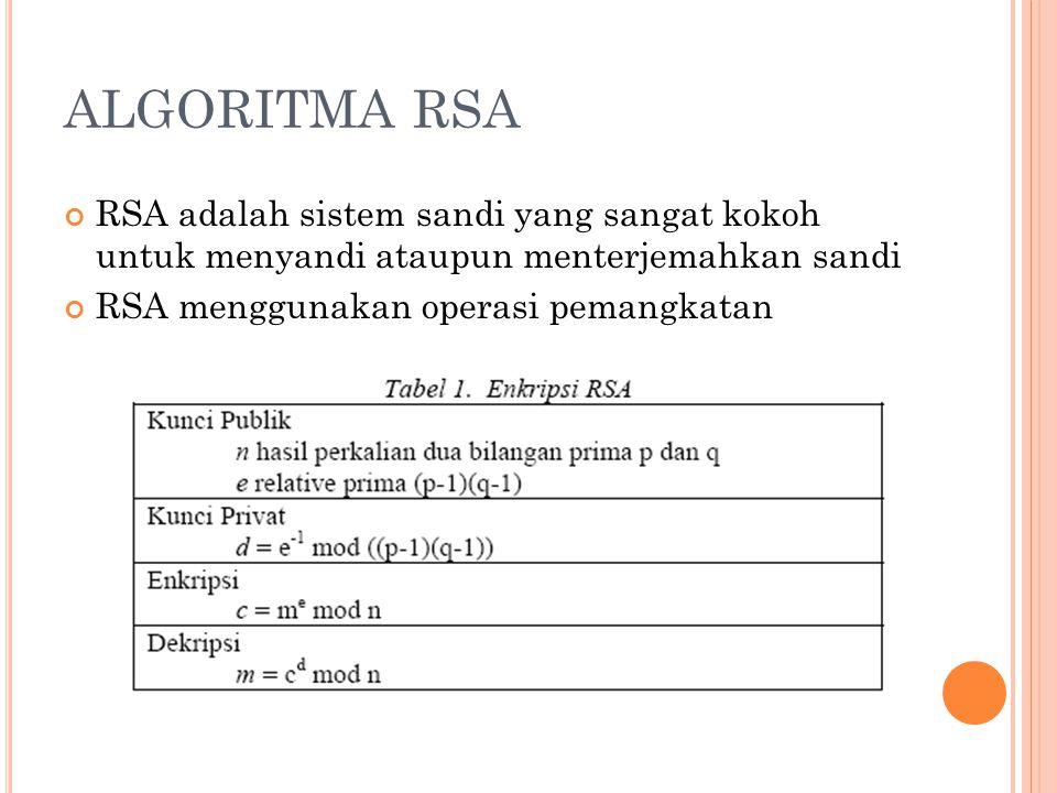 ALGORITMA RSA RSA adalah sistem sandi yang sangat kokoh untuk menyandi ataupun menterjemahkan sandi RSA menggunakan operasi pemangkatan