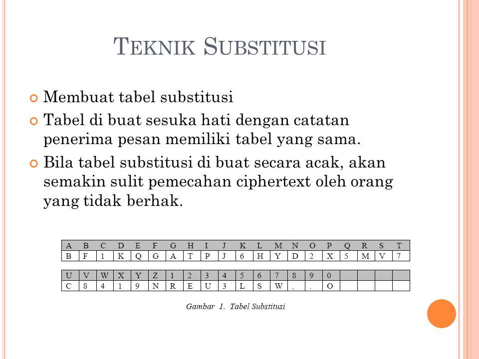 T EKNIK S UBSTITUSI Membuat tabel substitusi Tabel di buat sesuka hati dengan catatan penerima pesan memiliki tabel yang sama. Bila tabel substitusi d