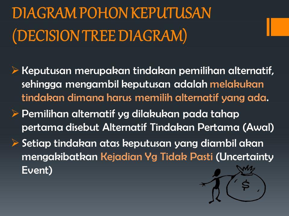 DIAGRAM POHON KEPUTUSAN (DECISION TREE DIAGRAM)  Keputusan merupakan tindakan pemilihan alternatif, sehingga mengambil keputusan adalah melakukan tin