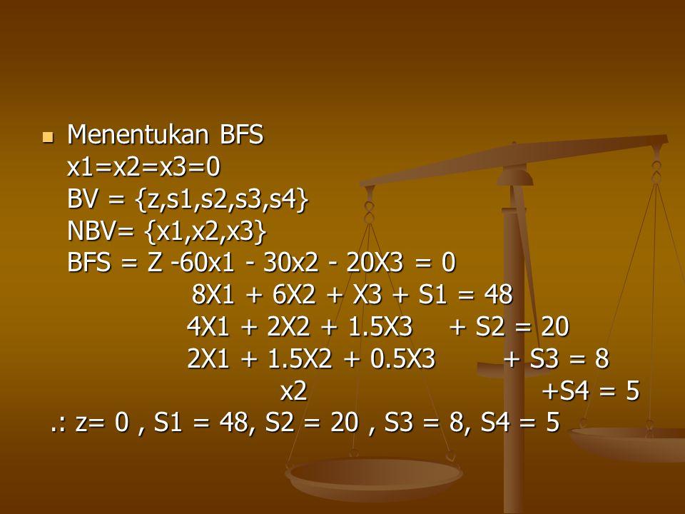  Bentuk Tabel  Dilihat dari Z maka X1 yang memiliki koefisien paling negatif