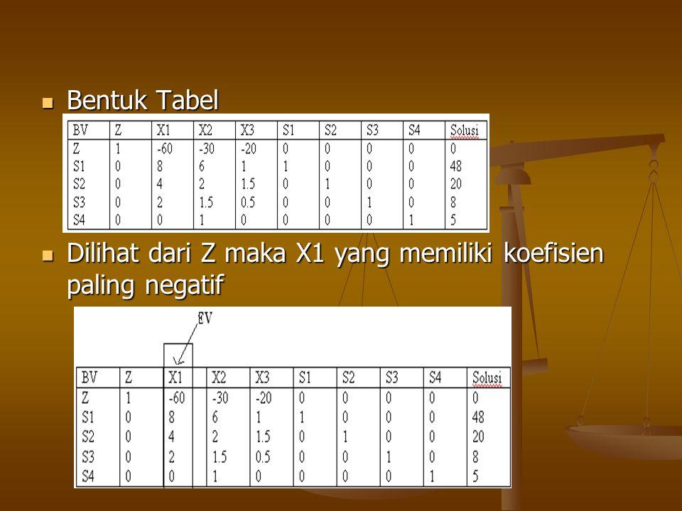  Menghitung rasio:  Menentukan LV  rasio terkecil : 4 maka: Rasio terkecil