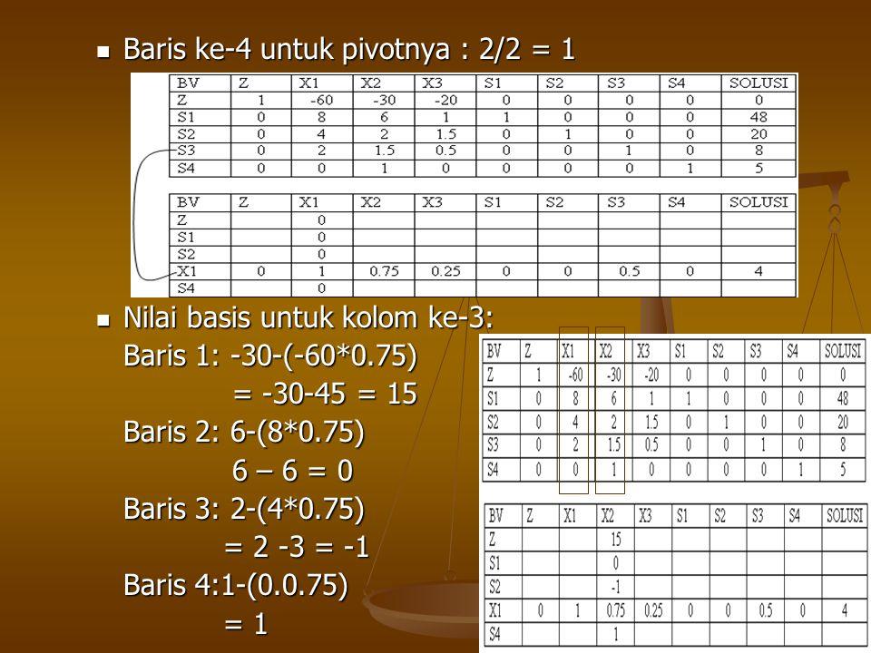  Nilai basis untuk kolom 4 : Baris 1: -20-(-60*0.25) Baris 1: -20-(-60*0.25) = -20+15= -5 = -20+15= -5 Baris 2: 1-(8*0.25) = 1 – 2 = -1 = 1 – 2 = -1 Baris 3: 1.5-(4*0.25) =1.5 - 1 = 0.5 =1.5 - 1 = 0.5 Baris 4:0-(0*0.25) = 0 = 0