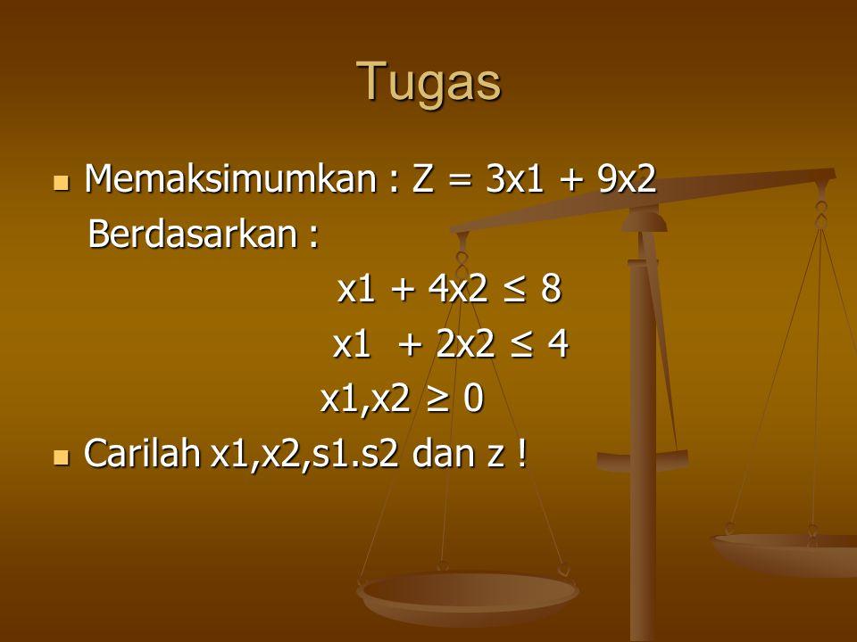  Memaksimumkan : Z = 3x1 + 5x2 Berdasarkan : x1 ≤ 4 x1 ≤ 4 2x2 ≤ 12 2x2 ≤ 12 3x1 + 2x2 ≤ 18 x1,x2 ≥ 0  Cari x1, x2 dan z !