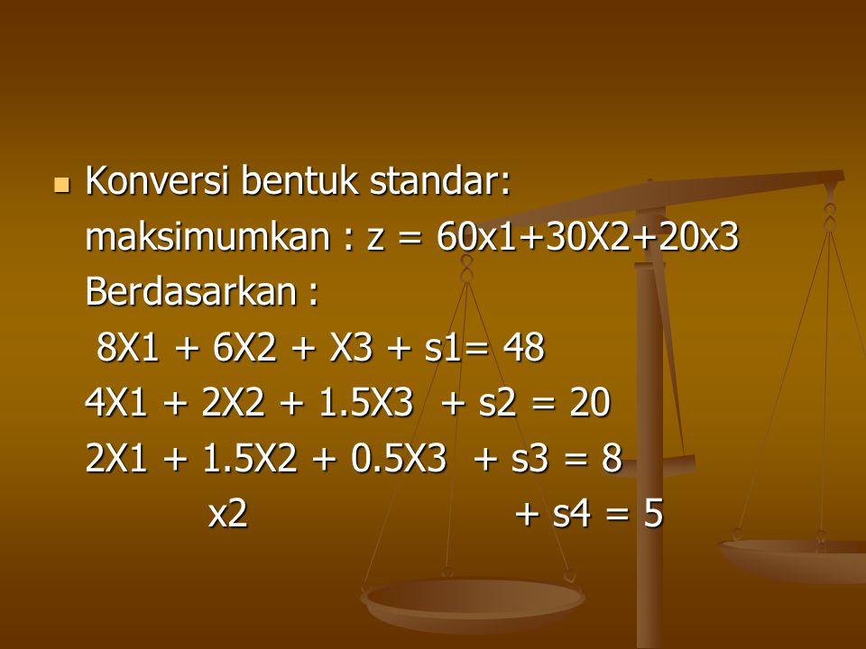  Menentukan BFS x1=x2=x3=0 BV = {z,s1,s2,s3,s4} NBV= {x1,x2,x3} BFS = Z -60x1 - 30x2 - 20X3 = 0 8X1 + 6X2 + X3 + S1 = 48 8X1 + 6X2 + X3 + S1 = 48 4X1 + 2X2 + 1.5X3 + S2 = 20 4X1 + 2X2 + 1.5X3 + S2 = 20 2X1 + 1.5X2 + 0.5X3 + S3 = 8 2X1 + 1.5X2 + 0.5X3 + S3 = 8 x2 +S4 = 5 x2 +S4 = 5.: z= 0, S1 = 48, S2 = 20, S3 = 8, S4 = 5.: z= 0, S1 = 48, S2 = 20, S3 = 8, S4 = 5