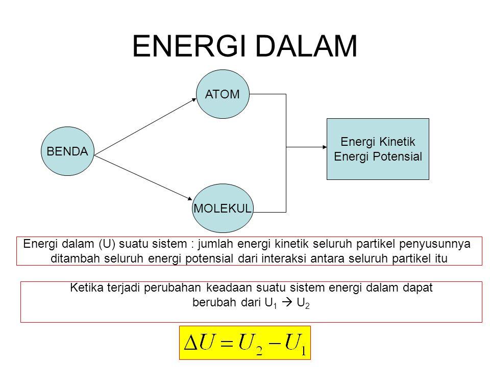 ENERGI DALAM BENDA MOLEKUL ATOM Energi Kinetik Energi Potensial Energi dalam (U) suatu sistem : jumlah energi kinetik seluruh partikel penyusunnya dit