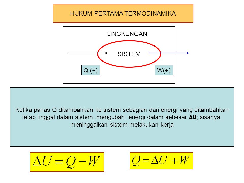 SISTEM LINGKUNGAN Q (+)W(+) Ketika panas Q ditambahkan ke sistem sebagian dari energi yang ditambahkan tetap tinggal dalam sistem, mengubah energi dal