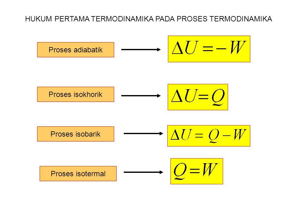 Proses adiabatik Proses isokhorik Proses isobarik Proses isotermal HUKUM PERTAMA TERMODINAMIKA PADA PROSES TERMODINAMIKA