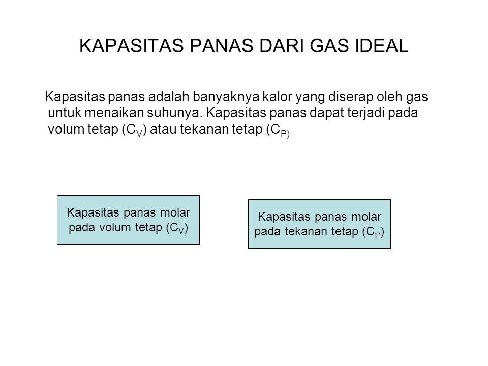 KAPASITAS PANAS DARI GAS IDEAL Kapasitas panas adalah banyaknya kalor yang diserap oleh gas untuk menaikan suhunya. Kapasitas panas dapat terjadi pada