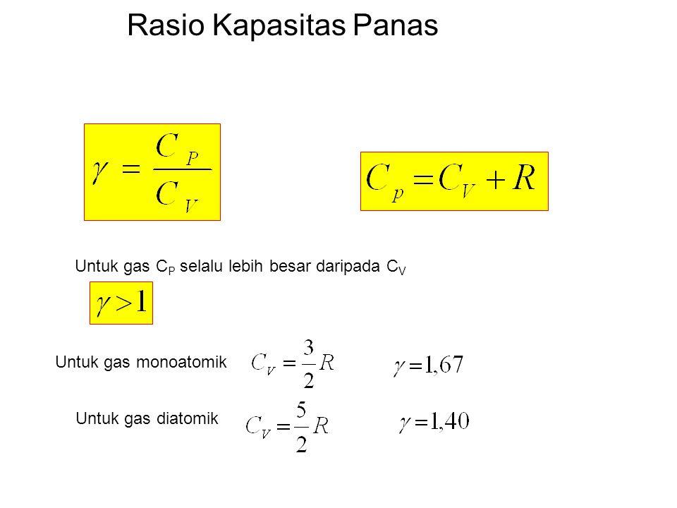Rasio Kapasitas Panas Untuk gas C P selalu lebih besar daripada C V Untuk gas monoatomik Untuk gas diatomik