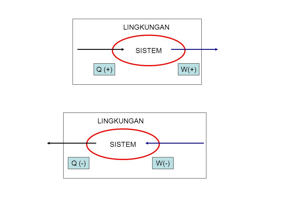 SISTEM LINGKUNGAN Q (+)W(+) SISTEM LINGKUNGAN Q (-)W(-)