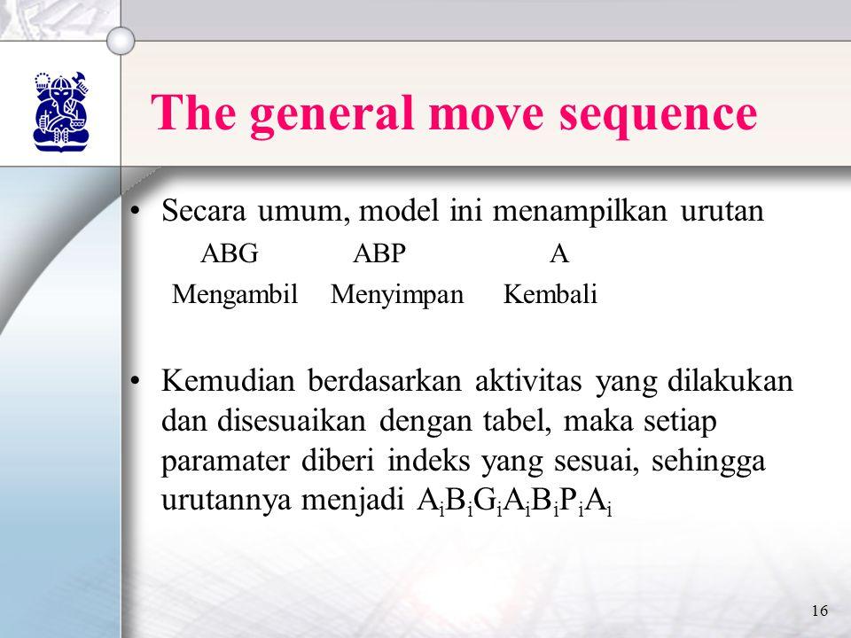 16 The general move sequence •Secara umum, model ini menampilkan urutan ABG ABP A Mengambil Menyimpan Kembali •Kemudian berdasarkan aktivitas yang dilakukan dan disesuaikan dengan tabel, maka setiap paramater diberi indeks yang sesuai, sehingga urutannya menjadi A i B i G i A i B i P i A i