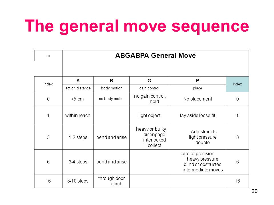 20 The general move sequence m ABGABPA General Move Index ABGP action distancebody motiongain controlplace 0<5 cm no body motion no gain control, hold