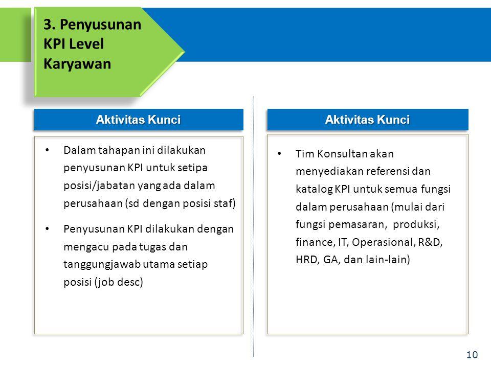 10 Aktivitas Kunci 3. Penyusunan KPI Level Karyawan • Dalam tahapan ini dilakukan penyusunan KPI untuk setipa posisi/jabatan yang ada dalam perusahaan