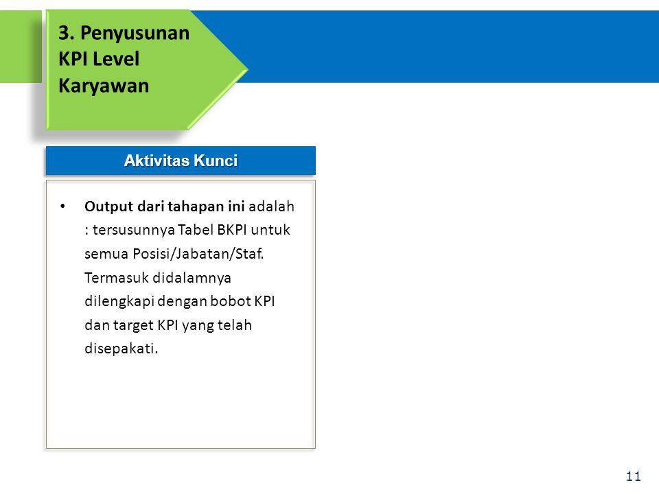 11 Aktivitas Kunci 3. Penyusunan KPI Level Karyawan • Output dari tahapan ini adalah : tersusunnya Tabel BKPI untuk semua Posisi/Jabatan/Staf. Termasu