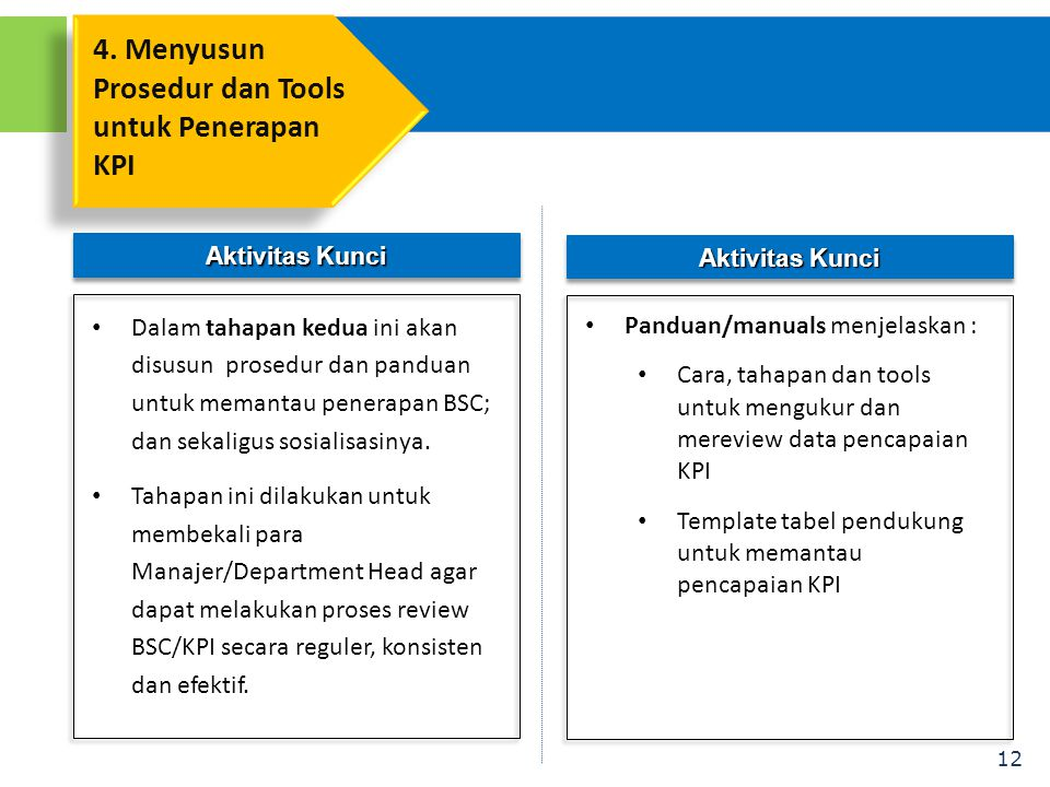 12 Aktivitas Kunci • Dalam tahapan kedua ini akan disusun prosedur dan panduan untuk memantau penerapan BSC; dan sekaligus sosialisasinya. • Tahapan i