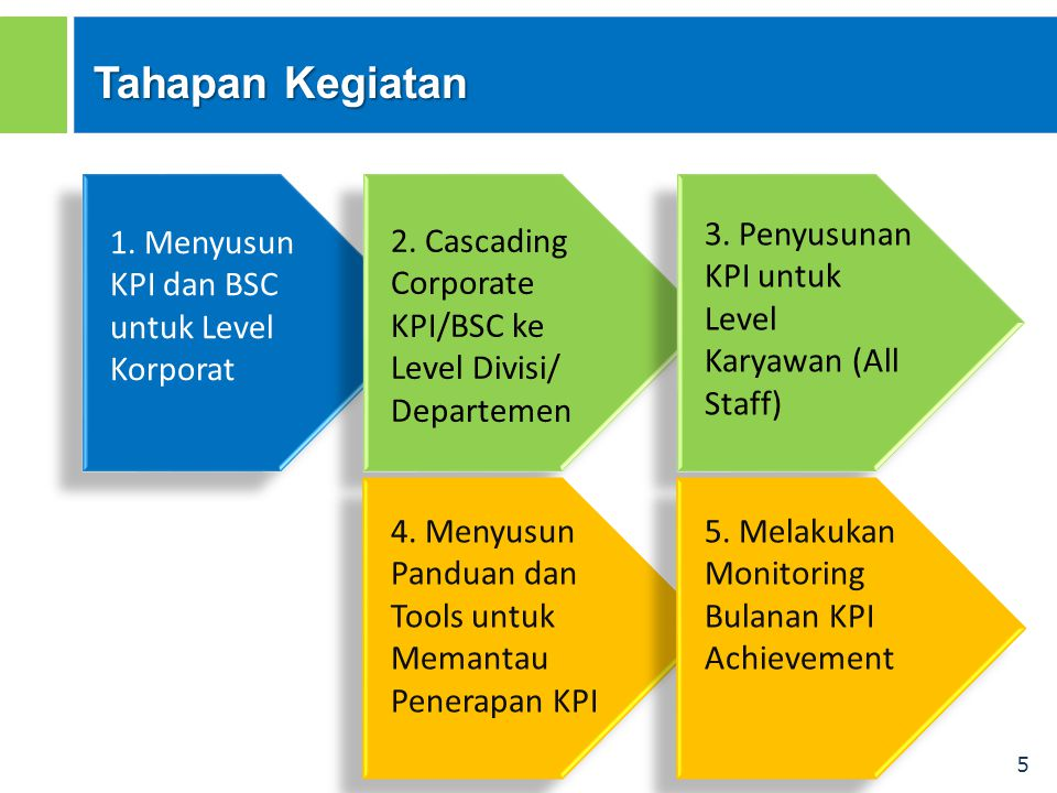 5 1. Menyusun KPI dan BSC untuk Level Korporat Tahapan Kegiatan 4. Menyusun Panduan dan Tools untuk Memantau Penerapan KPI 2. Cascading Corporate KPI/