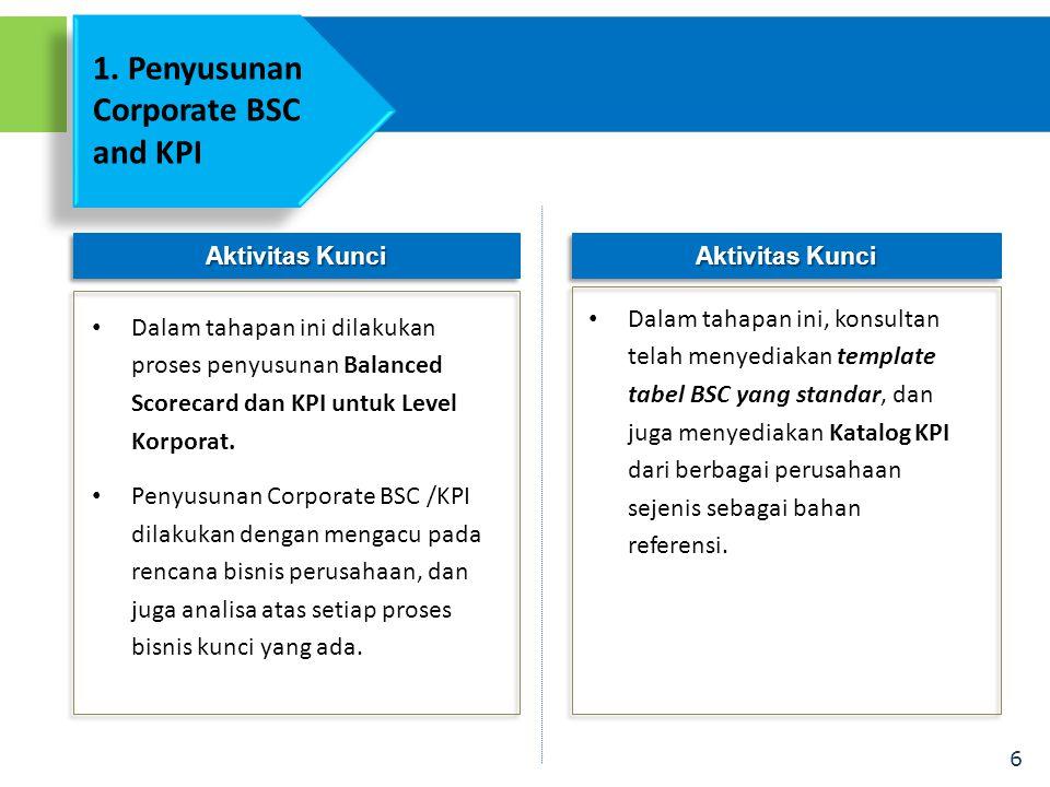 6 Aktivitas Kunci • Dalam tahapan ini dilakukan proses penyusunan Balanced Scorecard dan KPI untuk Level Korporat. • Penyusunan Corporate BSC /KPI dil