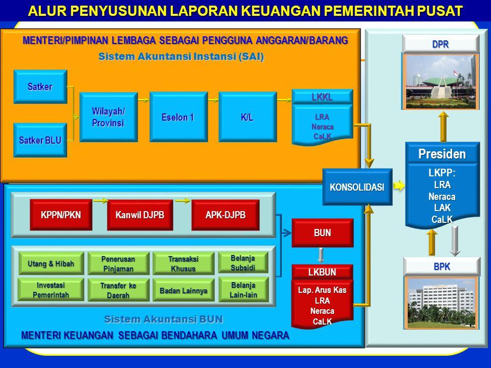 ALUR PENYUSUNAN LAPORAN KEUANGAN PEMERINTAH PUSAT KPPN/PKN MENTERI KEUANGAN SEBAGAI BENDAHARA UMUM NEGARA BUN Sistem Akuntansi BUN Satker MENTERI/PIMPINAN LEMBAGA SEBAGAI PENGGUNA ANGGARAN/BARANG Satker BLU Sistem Akuntansi Instansi (SAI) Wilayah/Provinsi KONSOLIDASI Utang & Hibah Investasi Pemerintah Penerusan Pinjaman Transfer ke Daerah Belanja Subsidi Transaksi Khusus Badan Lainnya Eselon 1 K/L LRANeracaCaLK LKKL Kanwil DJPB APK-DJPB Lap.
