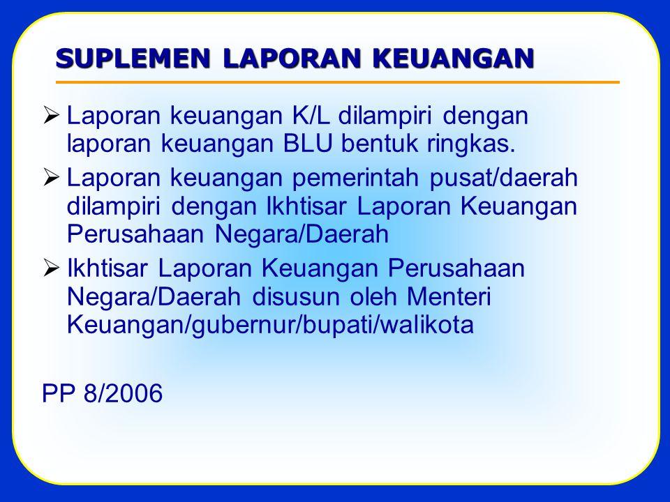 SUPLEMEN LAPORAN KEUANGAN  Laporan keuangan K/L dilampiri dengan laporan keuangan BLU bentuk ringkas.