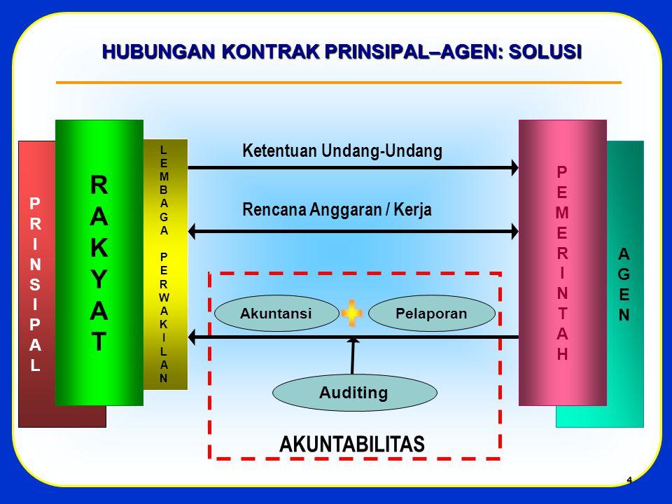 4 LEMBAGAPERWAKILANLEMBAGAPERWAKILAN HUBUNGAN KONTRAK PRINSIPAL–AGEN: SOLUSI AkuntansiPelaporan Auditing PRINSIPALPRINSIPAL RAKYATRAKYAT AGENAGEN PEMERINTAHPEMERINTAH Ketentuan Undang-Undang Rencana Anggaran / Kerja AKUNTABILITAS