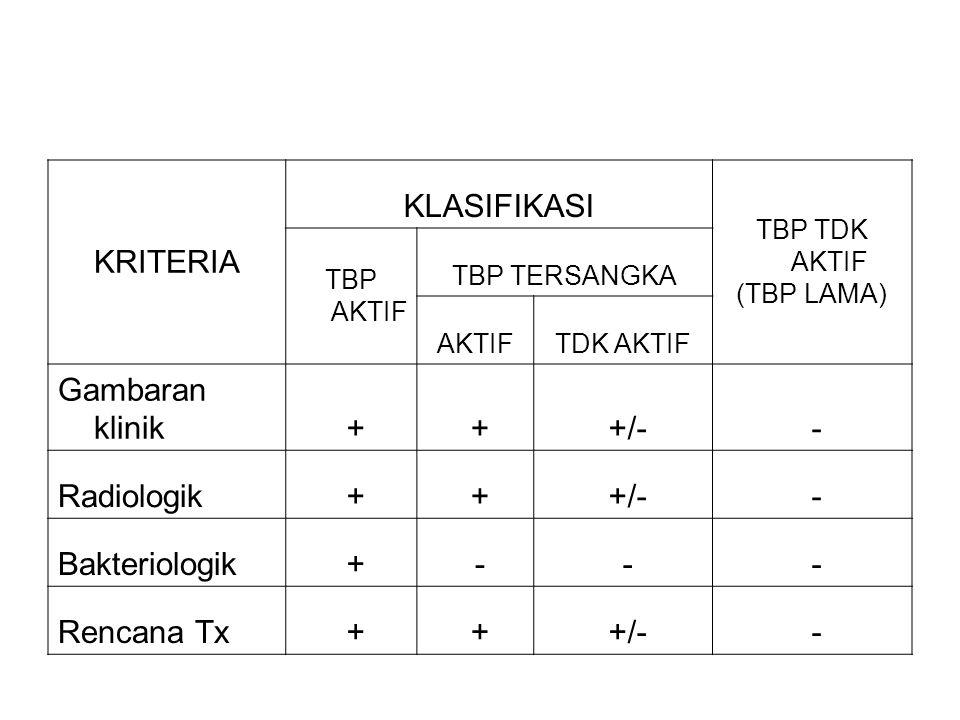 KRITERIA KLASIFIKASI TBP TDK AKTIF (TBP LAMA) TBP AKTIF TBP TERSANGKA AKTIFTDK AKTIF Gambaran klinik + + +/- - Radiologik + + +/- - Bakteriologik + - - - Rencana Tx + + +/- -