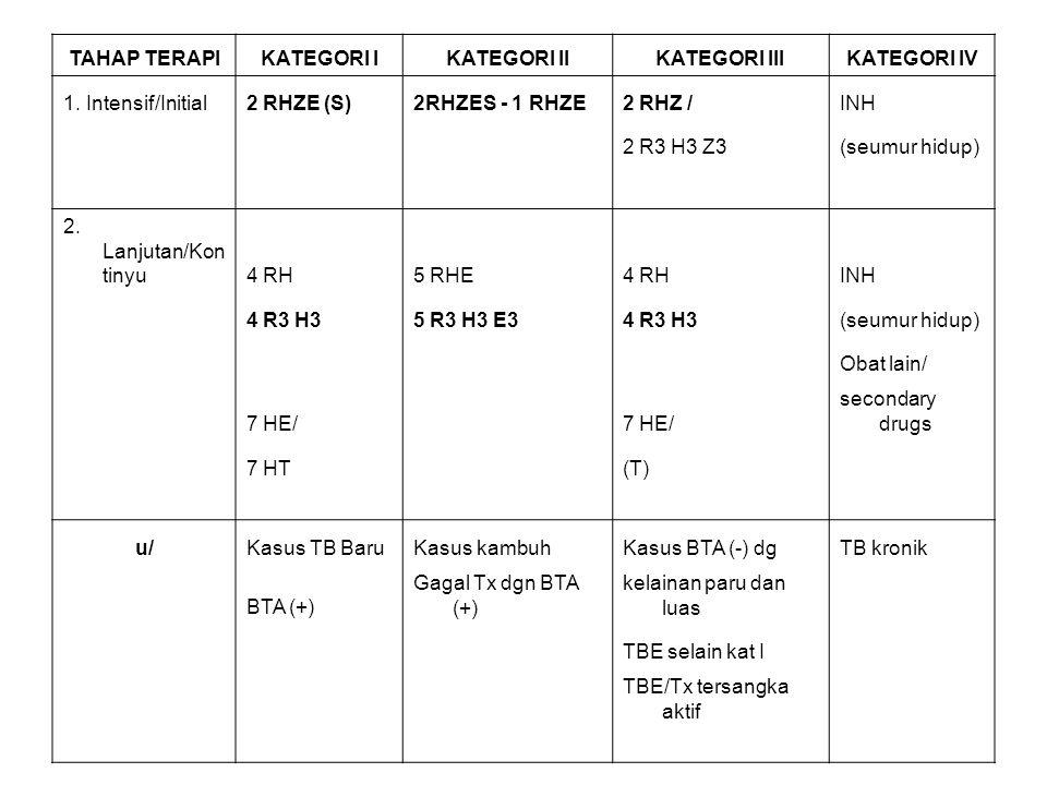 TAHAP TERAPIKATEGORI IKATEGORI IIKATEGORI IIIKATEGORI IV 1. Intensif/Initial2 RHZE (S)2RHZES - 1 RHZE2 RHZ /INH 2 R3 H3 Z3(seumur hidup) 2. Lanjutan/K