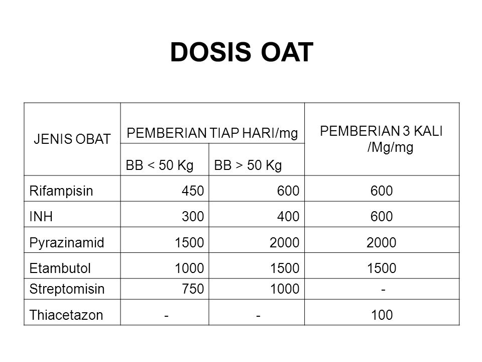 DOSIS OAT JENIS OBAT PEMBERIAN TIAP HARI/mg PEMBERIAN 3 KALI /Mg/mg BB < 50 KgBB > 50 Kg Rifampisin450600 INH300400600 Pyrazinamid15002000 Etambutol10001500 Streptomisin7501000 - Thiacetazon - -100