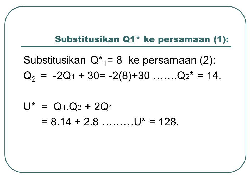 Substitusikan Q1* ke persamaan (1): Substitusikan Q* 1 = 8 ke persamaan (2): Q 2 = -2Q 1 + 30= -2(8)+30 …….Q 2 * = 14. U* = Q 1.Q 2 + 2Q 1 = 8.14 + 2.