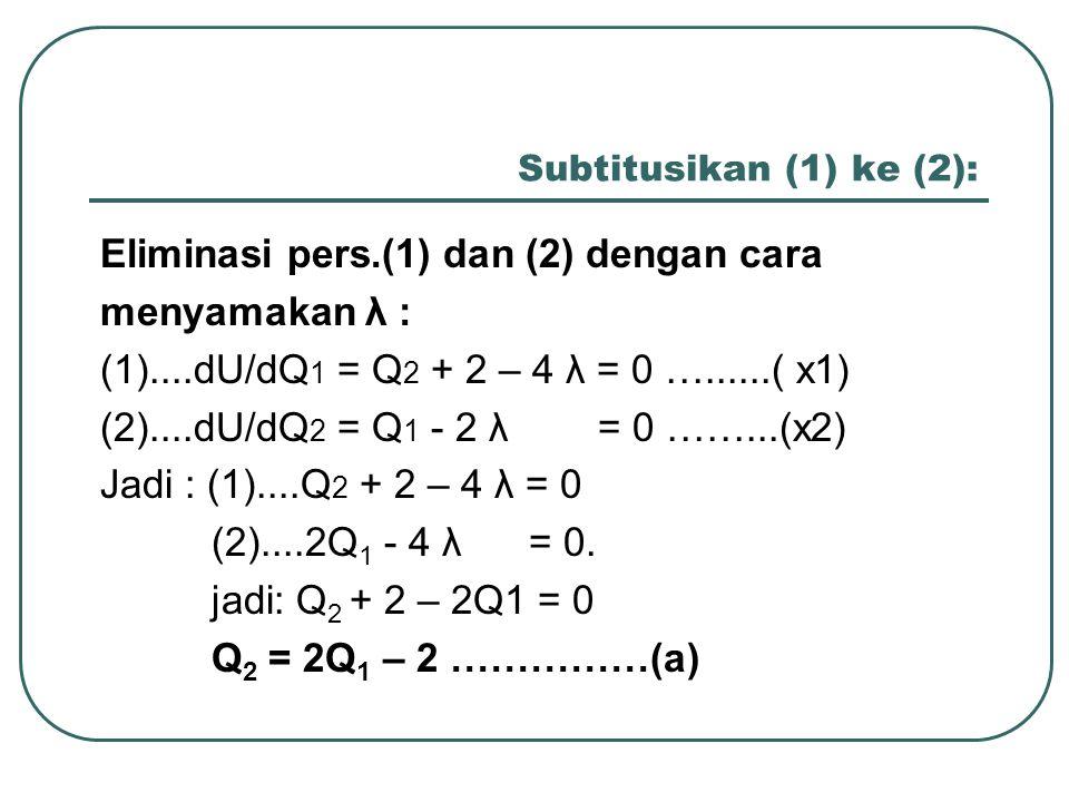 Subtitusikan (1) ke (2): Eliminasi pers.(1) dan (2) dengan cara menyamakan λ : (1)....dU/dQ 1 = Q 2 + 2 – 4 λ = 0 …......( x1) (2)....dU/dQ 2 = Q 1 -