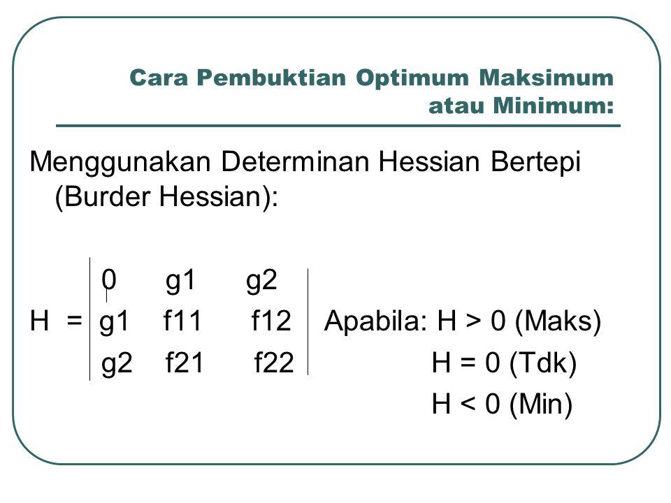 Cara Pembuktian Optimum Maksimum atau Minimum: Menggunakan Determinan Hessian Bertepi (Burder Hessian): 0 g1 g2 H = g1 f11 f12 Apabila: H > 0 (Maks) g