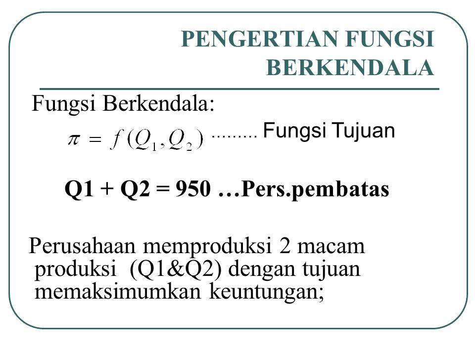 PENGERTIAN FUNGSI BERKENDALA Fungsi Berkendala: Q1 + Q2 = 950 …Pers.pembatas Perusahaan memproduksi 2 macam produksi (Q1&Q2) dengan tujuan memaksimumk